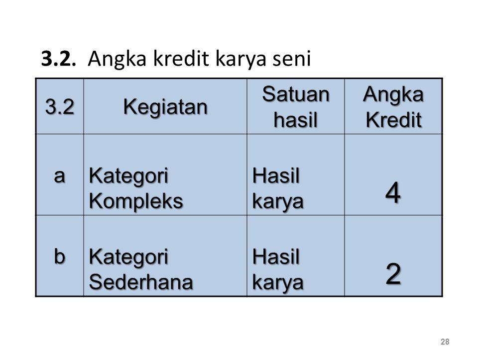 3.2. Angka kredit karya seni 3.23.23.23.2Kegiatan Satuan hasil Angka Kredit a Kategori Kompleks Hasil karya 4 b Kategori Sederhana Hasil karya 2 28