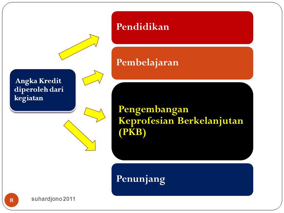 8 Angka Kredit diperoleh dari kegiatan suhardjono 2011