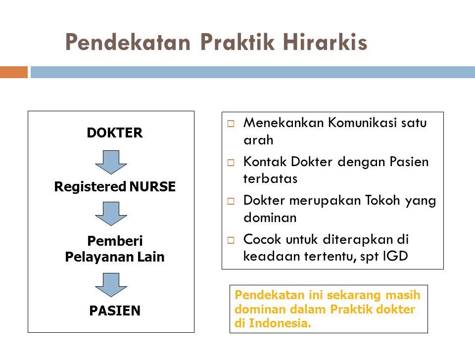 Pendekatan Praktik Hirarkis  Menekankan Komunikasi satu arah  Kontak Dokter dengan Pasien terbatas  Dokter merupakan Tokoh yang dominan  Cocok unt