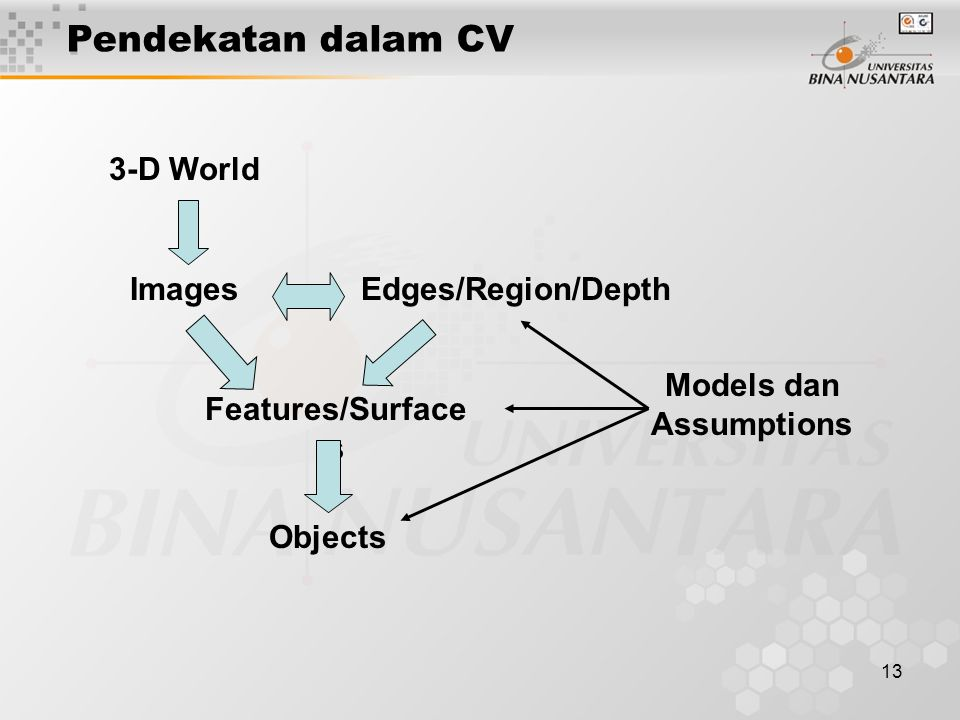 13 3-D World Images Objects Edges/Region/Depth Models dan Assumptions Features/Surface s Pendekatan dalam CV