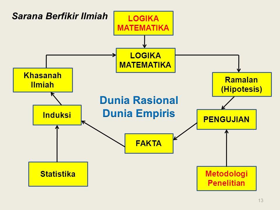 Sarana Berfikir Ilmiah LOGIKA MATEMATIKA Khasanah Ilmiah Ramalan (Hipotesis) Induksi FAKTA PENGUJIAN Metodologi Penelitian Statistika 13
