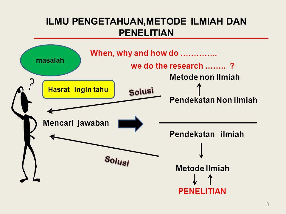 ILMU PENGETAHUAN,METODE ILMIAH DAN PENELITIAN When, why and how do ………….. we do the research …….. ? Metode non Ilmiah Pendekatan Non Ilmiah Mencari ja