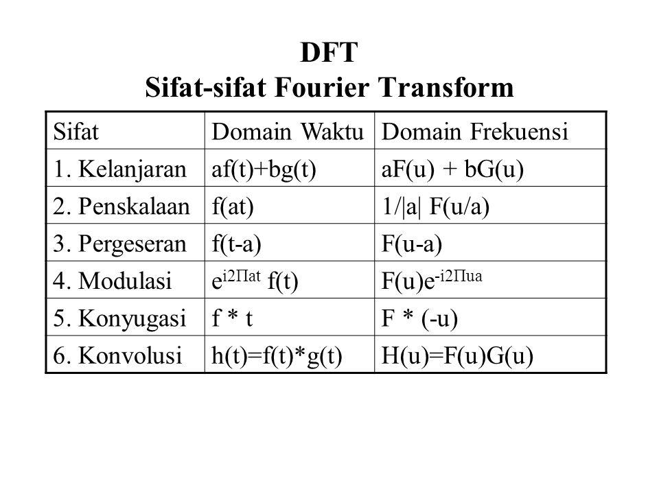 DFT Sifat-sifat Fourier Transform SifatDomain WaktuDomain Frekuensi 1. Kelanjaranaf(t)+bg(t)aF(u) + bG(u) 2. Penskalaanf(at)1/|a| F(u/a) 3. Pergeseran