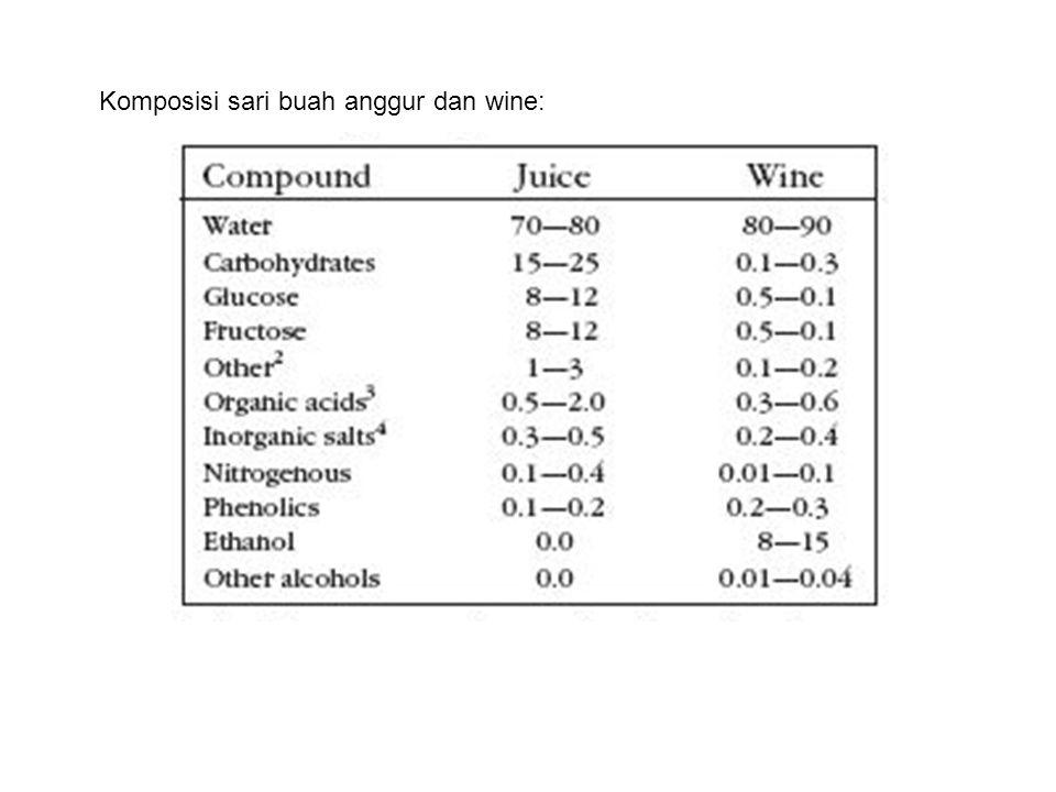 Komposisi sari buah anggur dan wine: