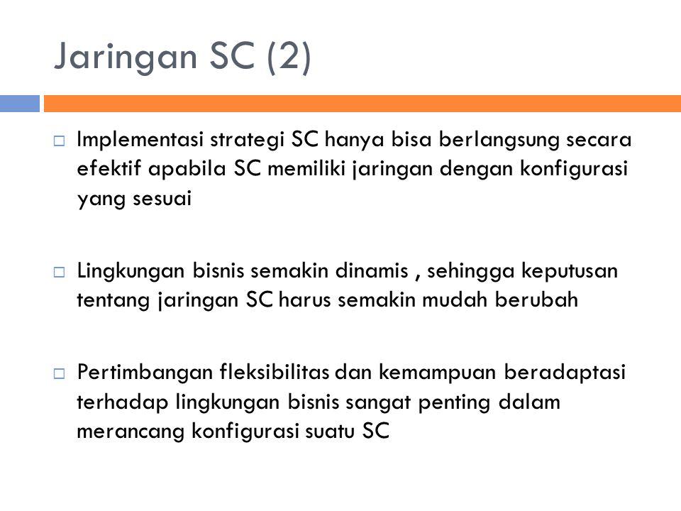 Jaringan SC (2)  Implementasi strategi SC hanya bisa berlangsung secara efektif apabila SC memiliki jaringan dengan konfigurasi yang sesuai  Lingkungan bisnis semakin dinamis, sehingga keputusan tentang jaringan SC harus semakin mudah berubah  Pertimbangan fleksibilitas dan kemampuan beradaptasi terhadap lingkungan bisnis sangat penting dalam merancang konfigurasi suatu SC