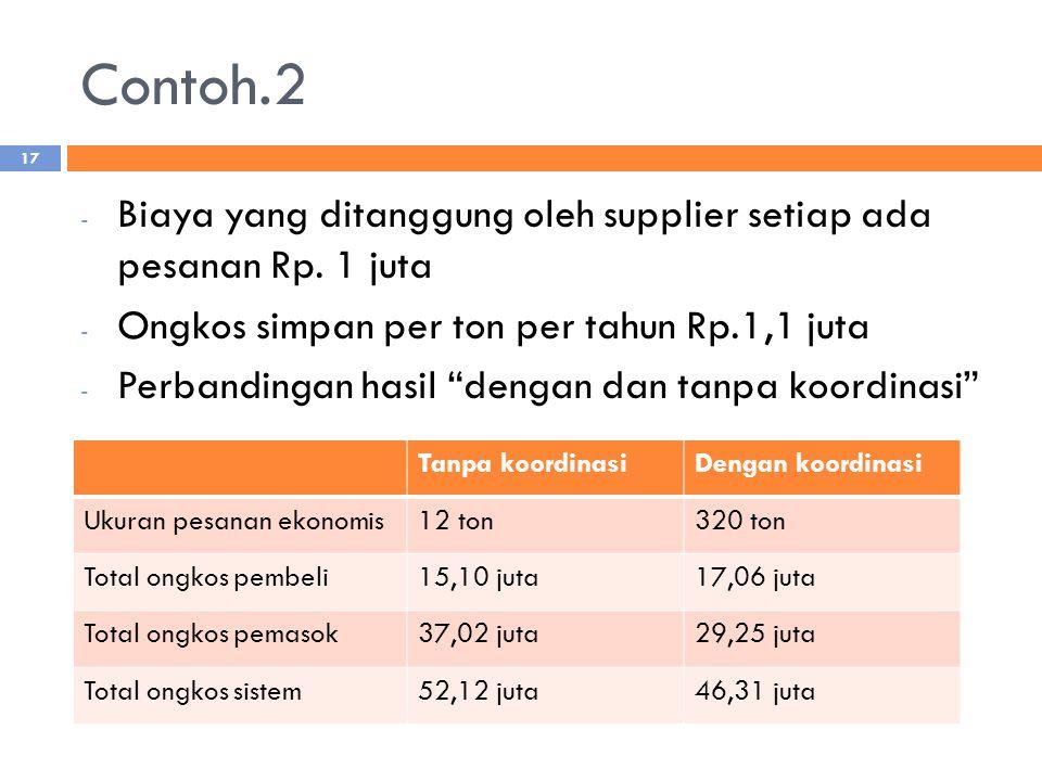 """Contoh.2 - Biaya yang ditanggung oleh supplier setiap ada pesanan Rp. 1 juta - Ongkos simpan per ton per tahun Rp.1,1 juta - Perbandingan hasil """"denga"""