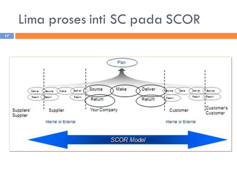 Lima proses inti SC pada SCOR 17