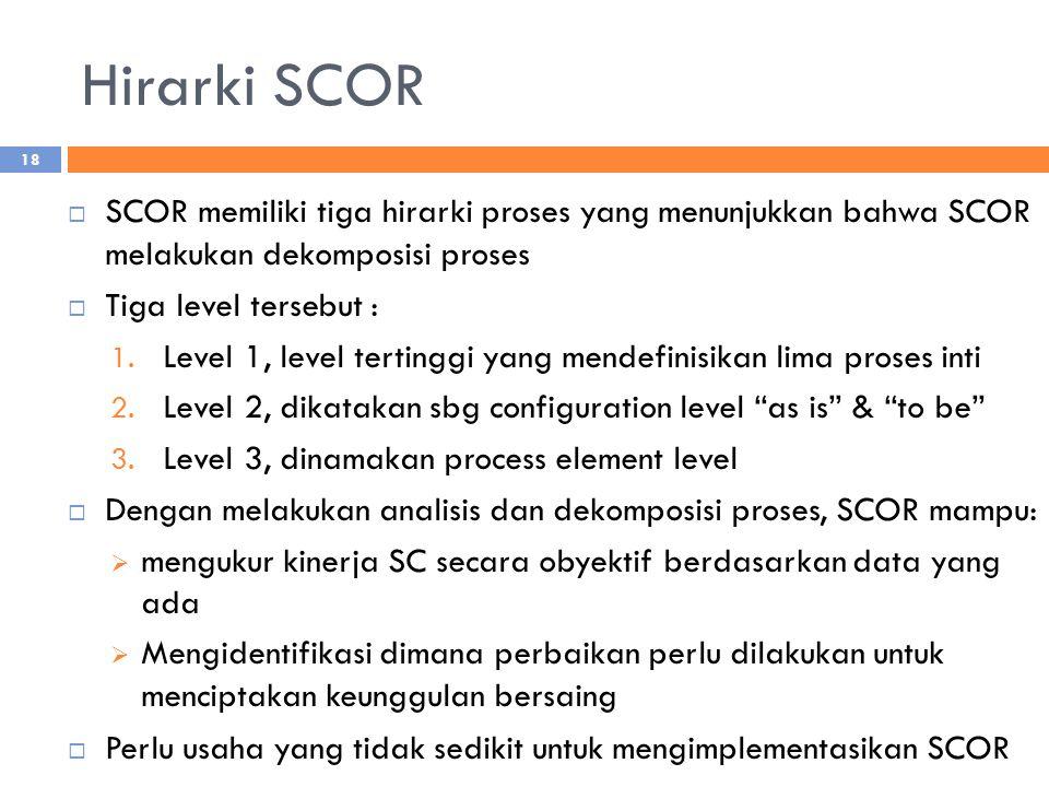 Hirarki SCOR  SCOR memiliki tiga hirarki proses yang menunjukkan bahwa SCOR melakukan dekomposisi proses  Tiga level tersebut : 1. Level 1, level te