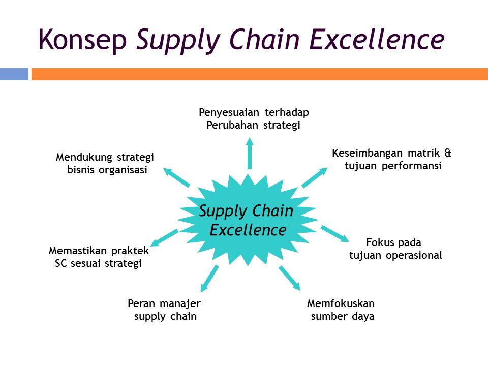 Supply Chain Excellence Mendukung strategi bisnis organisasi Penyesuaian terhadap Perubahan strategi Keseimbangan matrik & tujuan performansi Fokus pada tujuan operasional Memfokuskan sumber daya Peran manajer supply chain Memastikan praktek SC sesuai strategi Konsep Supply Chain Excellence