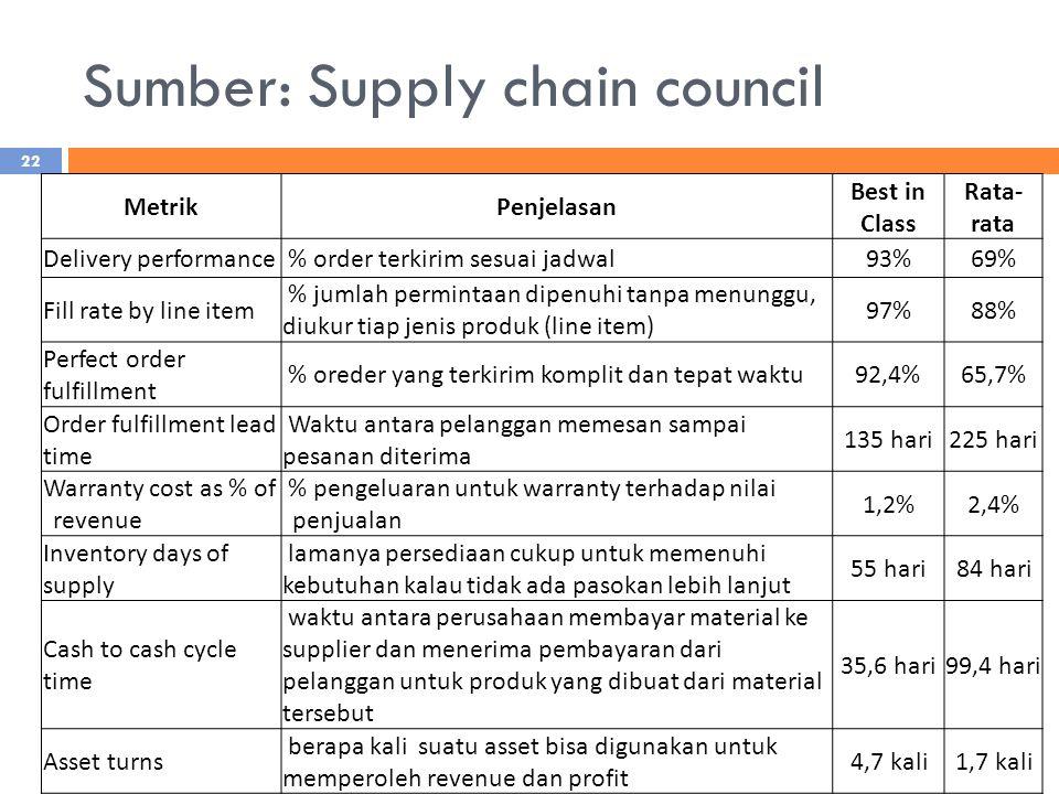 Sumber: Supply chain council 22 MetrikPenjelasan Best in Class Rata- rata Delivery performance % order terkirim sesuai jadwal93%69% Fill rate by line item % jumlah permintaan dipenuhi tanpa menunggu, diukur tiap jenis produk (line item) 97%88% Perfect order fulfillment % oreder yang terkirim komplit dan tepat waktu92,4%65,7% Order fulfillment lead time Waktu antara pelanggan memesan sampai pesanan diterima 135 hari225 hari Warranty cost as % of revenue % pengeluaran untuk warranty terhadap nilai penjualan 1,2%2,4% Inventory days of supply lamanya persediaan cukup untuk memenuhi kebutuhan kalau tidak ada pasokan lebih lanjut 55 hari84 hari Cash to cash cycle time waktu antara perusahaan membayar material ke supplier dan menerima pembayaran dari pelanggan untuk produk yang dibuat dari material tersebut 35,6 hari99,4 hari Asset turns berapa kali suatu asset bisa digunakan untuk memperoleh revenue dan profit 4,7 kali1,7 kali