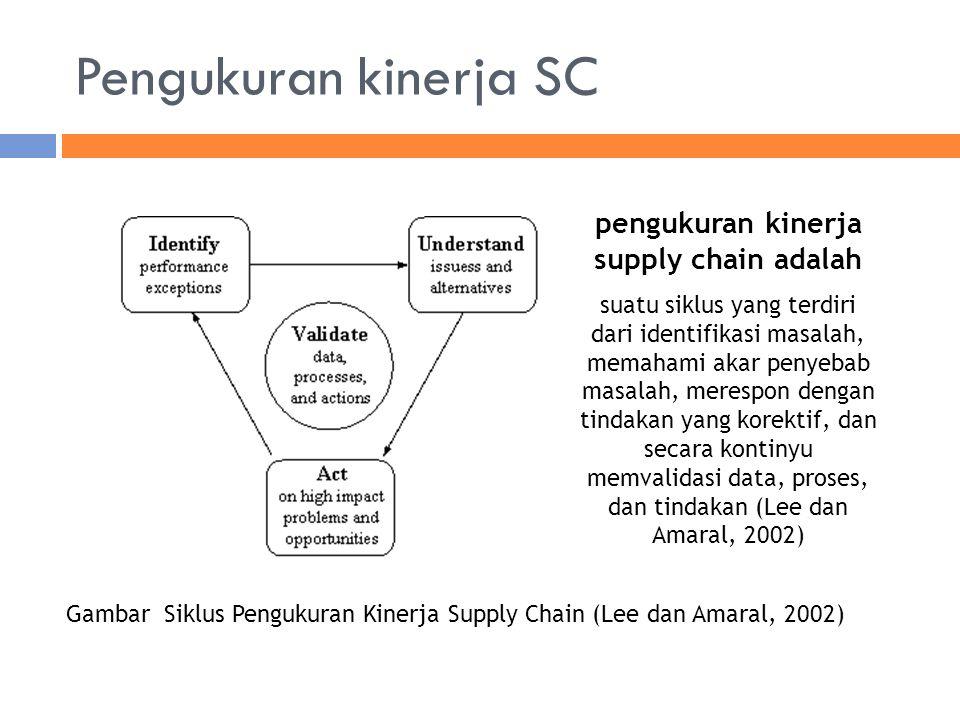 Gambar Siklus Pengukuran Kinerja Supply Chain (Lee dan Amaral, 2002) pengukuran kinerja supply chain adalah suatu siklus yang terdiri dari identifikasi masalah, memahami akar penyebab masalah, merespon dengan tindakan yang korektif, dan secara kontinyu memvalidasi data, proses, dan tindakan (Lee dan Amaral, 2002) Pengukuran kinerja SC