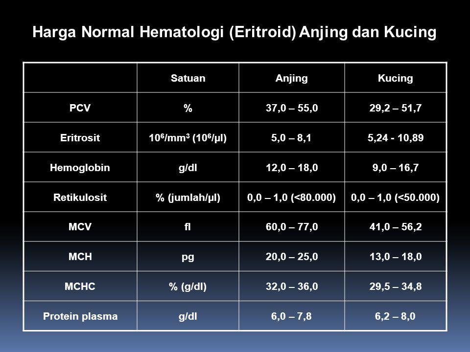 Harga Normal Hematologi (Limfoid) Anjing dan Kucing SatuanAnjingKucing WBCjumlah/µl (mm 3 )8.000 – 17.0004.200 - 17.500 Eosinofil% (jumlah/µl (mm 3 ))