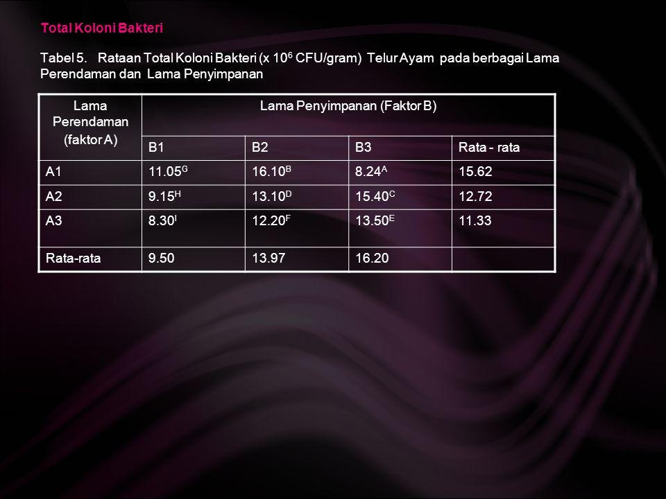 Total Koloni Bakteri Tabel 5. Rataan Total Koloni Bakteri (x 10 6 CFU/gram) Telur Ayam pada berbagai Lama Perendaman dan Lama Penyimpanan Lama Perenda