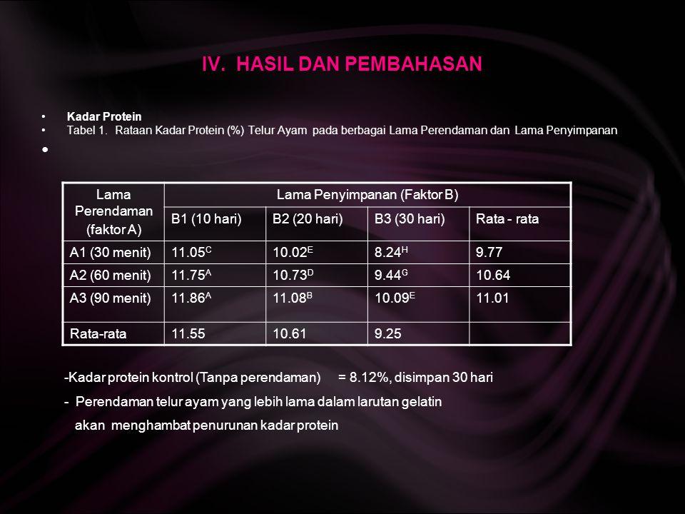 IV. HASIL DAN PEMBAHASAN Kadar Protein Tabel 1. Rataan Kadar Protein (%) Telur Ayam pada berbagai Lama Perendaman dan Lama Penyimpanan Lama Perendaman
