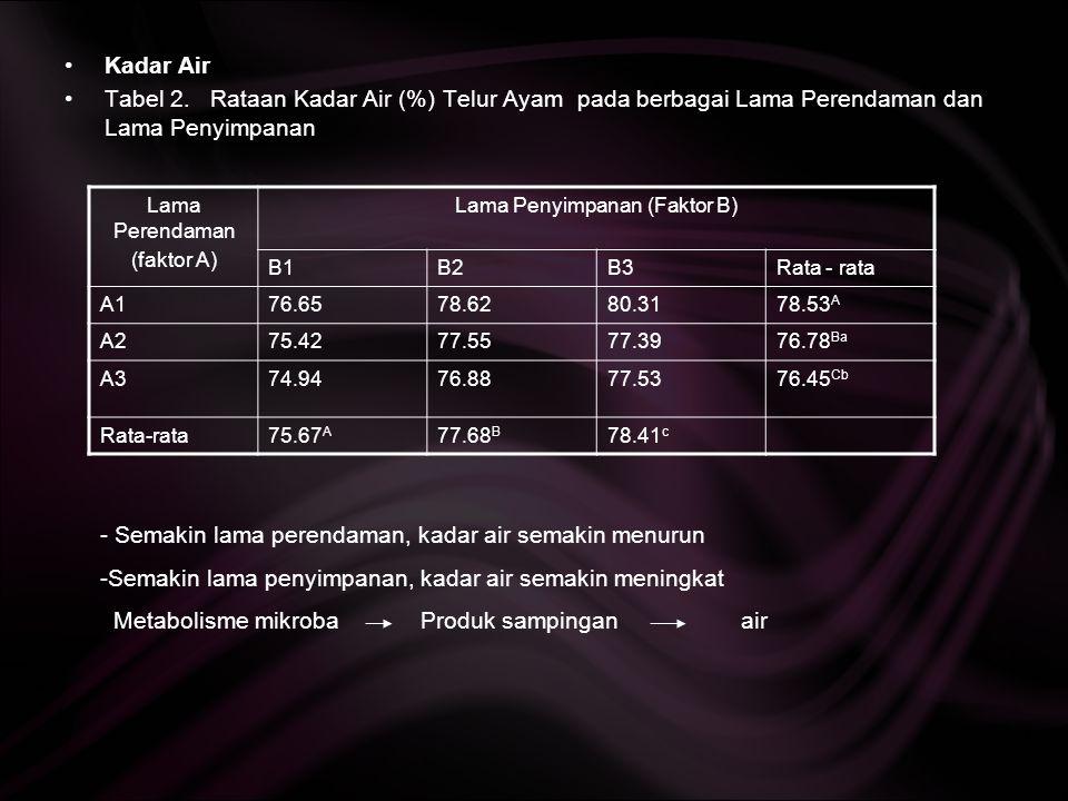 Nilai Haugh Unit Lama Perendaman (faktor A) Lama Penyimpanan (Faktor B) B1B2B3Rata - rata A182.65 B 77.78 G 70.35 H 76.93 A285.55 A 81.95 C 77.82 E 81.77 A386.15 A 80.11 D 78.21 E 81.49 Rata-rata84.7879.9575.46 Tabel 3.
