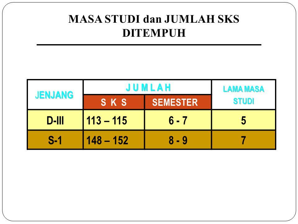 MASA STUDI dan JUMLAH SKS DITEMPUH S K S SEMESTER D-III113 – 1156 - 75 S-1148 – 1528 - 97