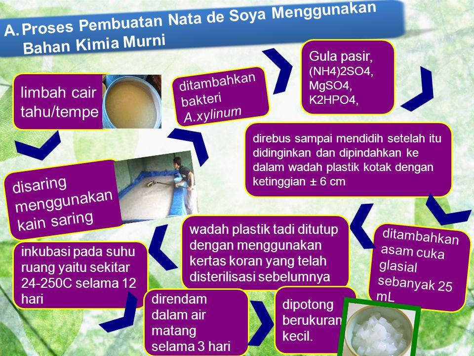 Pertanyaan : 1.Fungsi asam cuka pada produksi nata de soya .