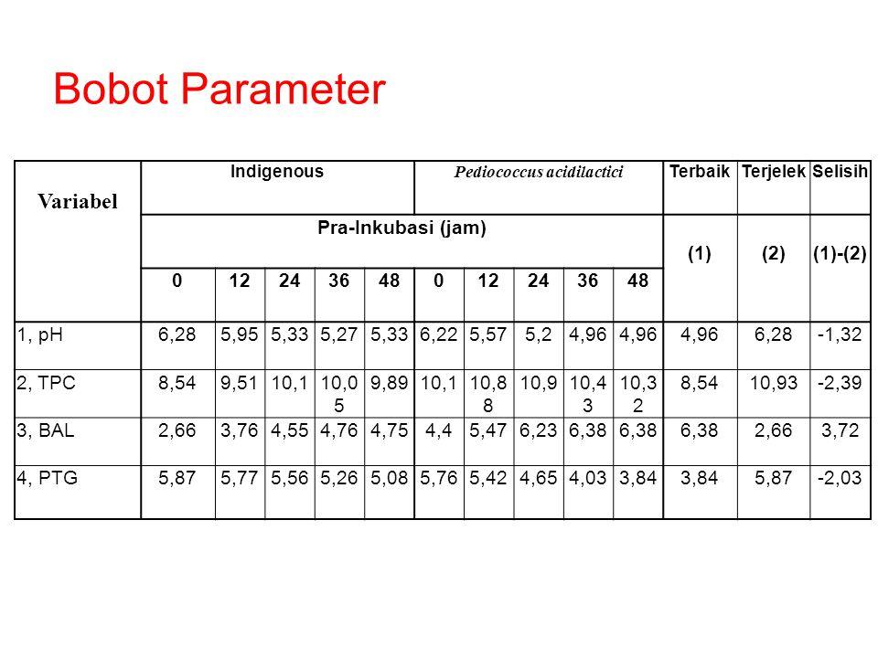 Variabel Indigenous Pediococcus acidilactici TerbaikTerjelekSelisih Pra-Inkubasi (jam) (1)(2)(1)-(2) 012243648012243648 1, pH6,285,955,335,275,336,225