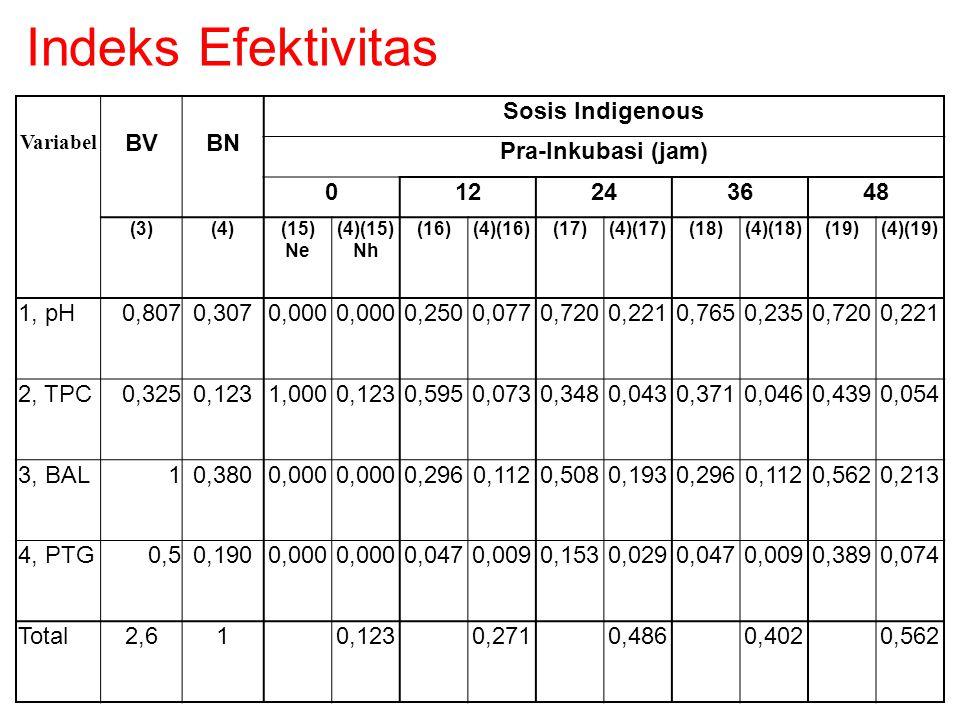 Variabel BVBN Sosis Indigenous Pra-Inkubasi (jam) 012243648 (3)(4)(15) Ne (4)(15) Nh (16)(4)(16)(17)(4)(17)(18)(4)(18)(19)(4)(19) 1, pH0,8070,3070,000