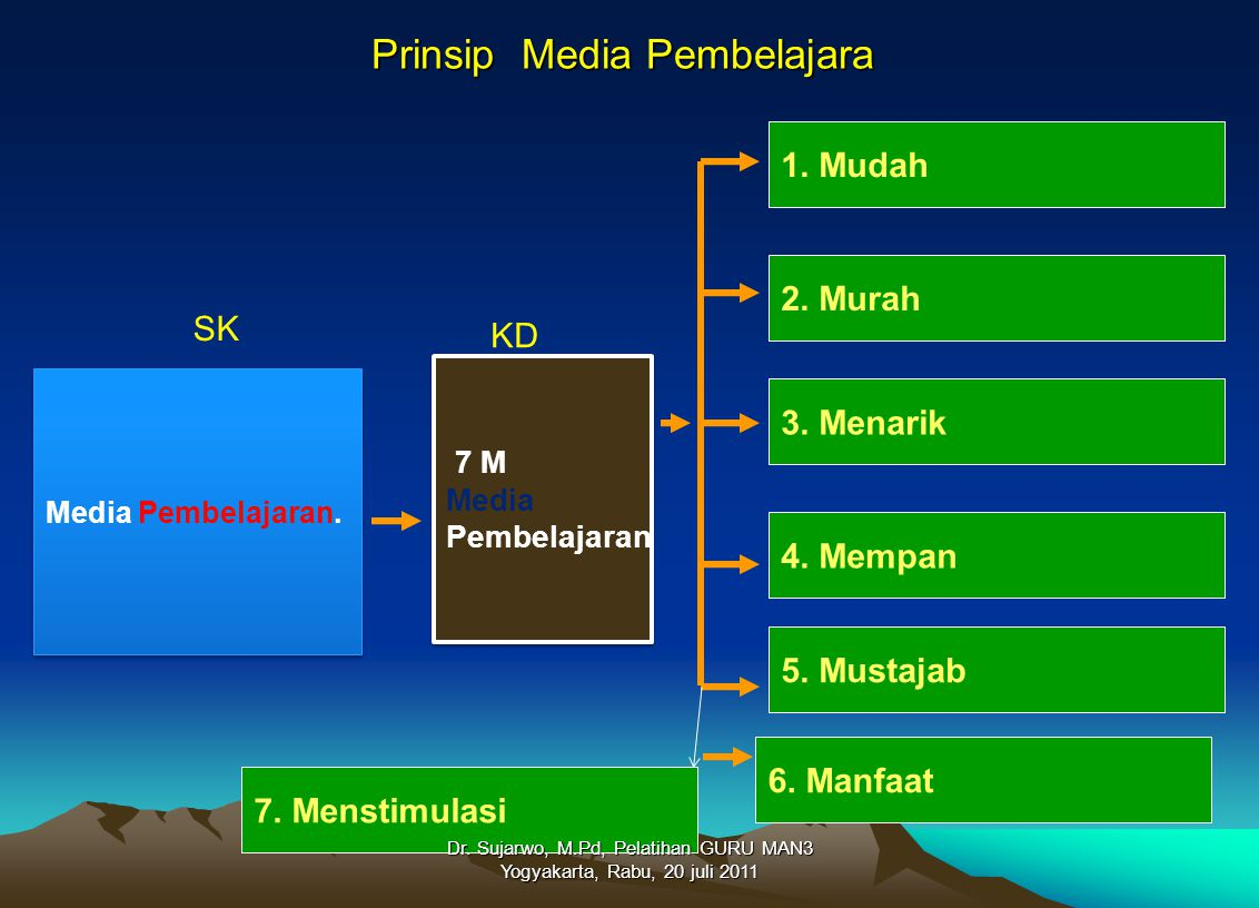 Prinsip Media Pembelajara Media Pembelajaran. 7 M Media Pembelajaran 7 M Media Pembelajaran 1. Mudah 2. Murah 3. Menarik 5. Mustajab 4. Mempan KD SK 6
