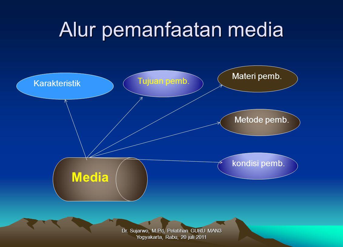 Alur pemanfaatan media Dr. Sujarwo, M.Pd, Pelatihan GURU MAN3 Yogyakarta, Rabu, 20 juli 2011 Media KarakteristikTujuan pemb.Materi pemb.Metode pemb.ko