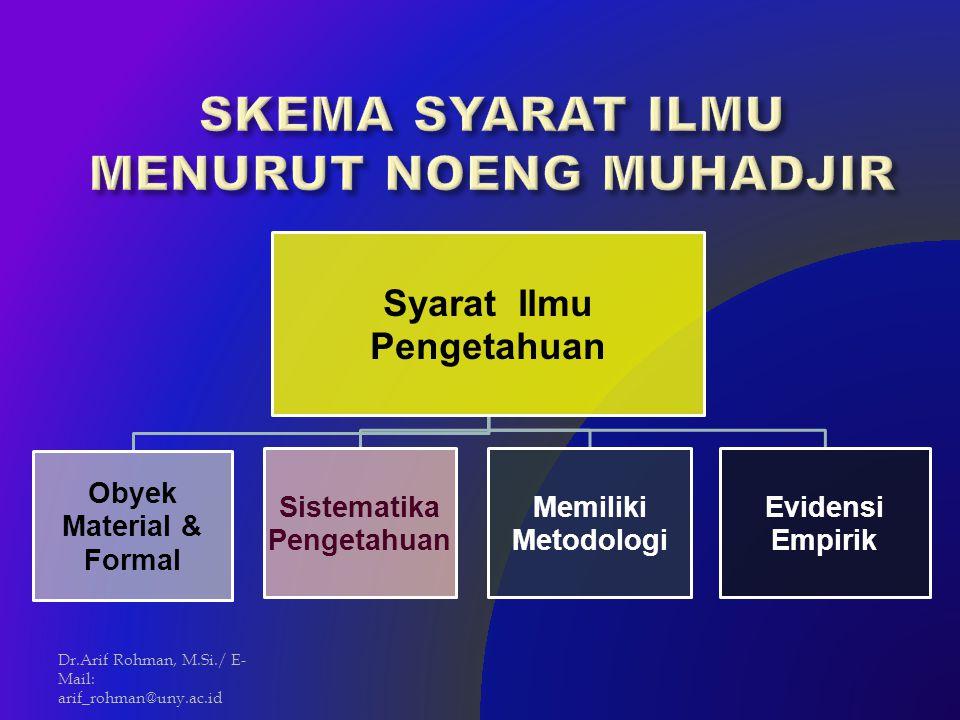 Syarat Ilmu Pengetahuan Obyek Material & Formal Sistematika Pengetahuan Memiliki Metodologi Evidensi Empirik Dr.Arif Rohman, M.Si./ E- Mail: arif_rohm