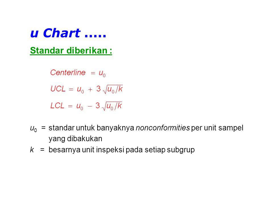 Tabulasi Data u Chart - Standard given k = luas unit inspeksi (m 2 ) c = banyaknya nonconformities u = banyaknya nonconformities per m 2 u 0 = standar banyaknya nonconformities per m 2 No.