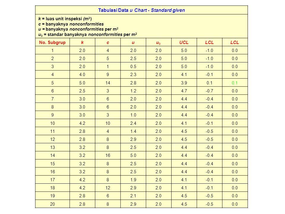 u Chart – Standard given