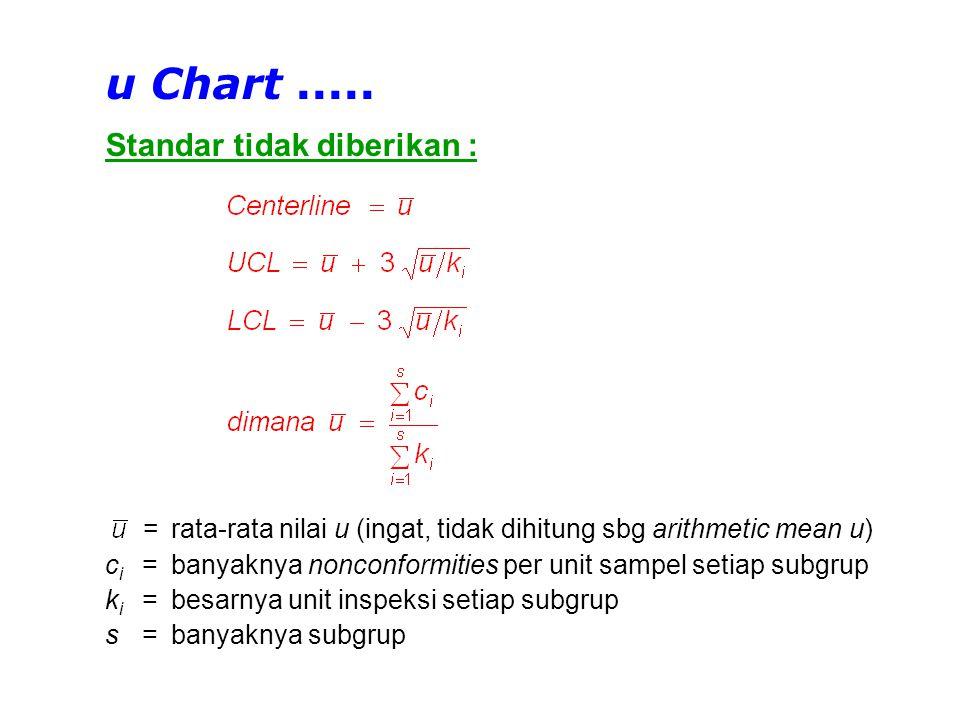 Tabulasi Data u Chart - No standard given k = luas unit inspeksi (m 2 ) c = banyaknya nonconformities u = banyaknya nonconformities per m 2 u-bar = rata-rata banyaknya nonconformities per m 2 No.
