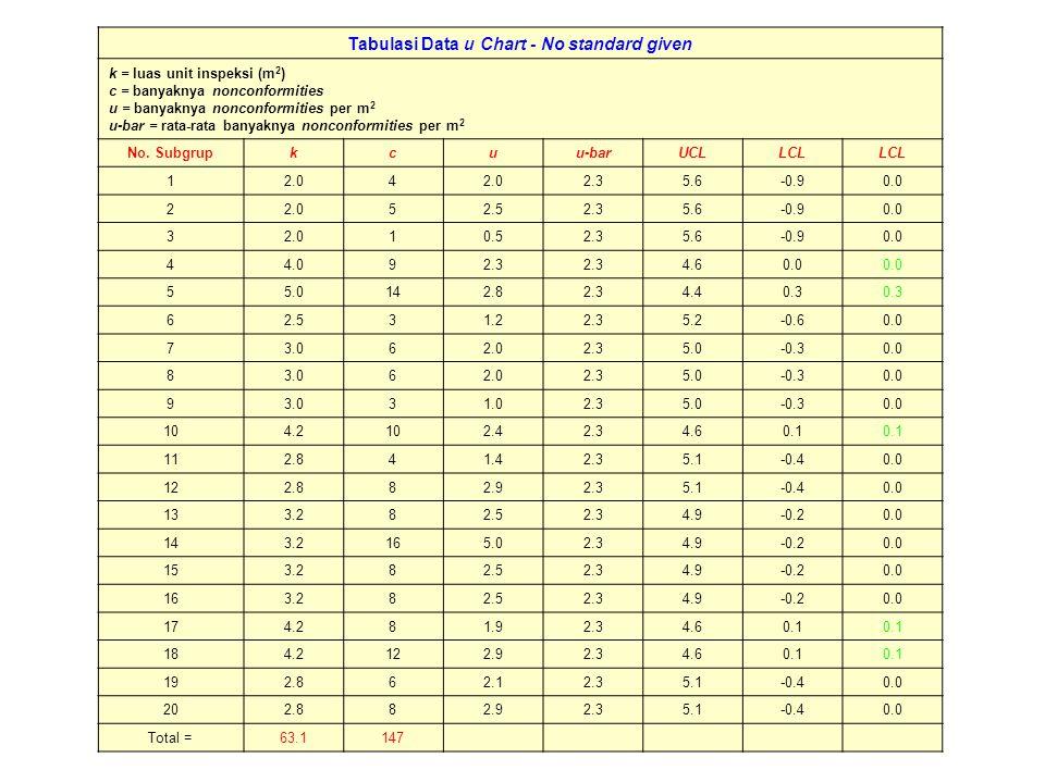 u Chart – No Standard given