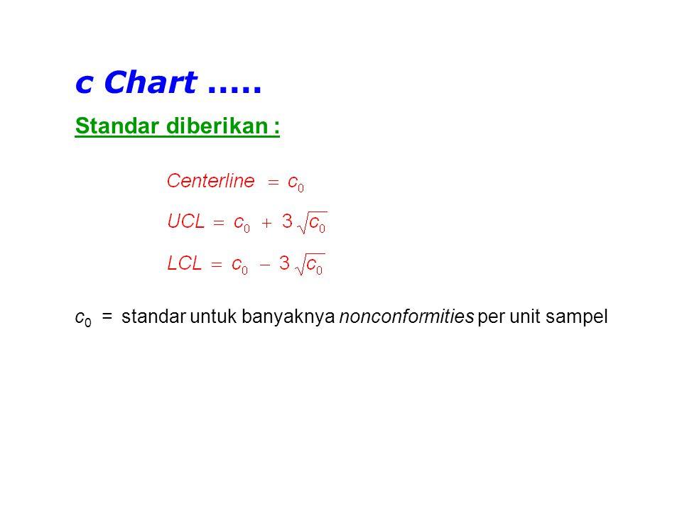 Tabulasi Data c Chart - Standard given c = banyaknya nonconformities per unit sampel c 0 = standar banyaknya nonconformities per unit sampel No.