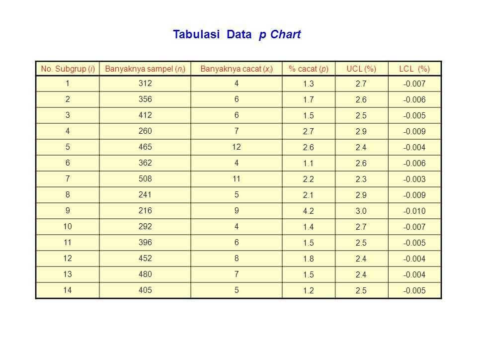 No. Subgrup (i)Banyaknya sampel (n i )Banyaknya cacat (x i )% cacat (p)UCL (%)LCL (%) 13124 1.32.7-0.007 23566 1.72.6-0.006 34126 1.52.5-0.005 42607 2