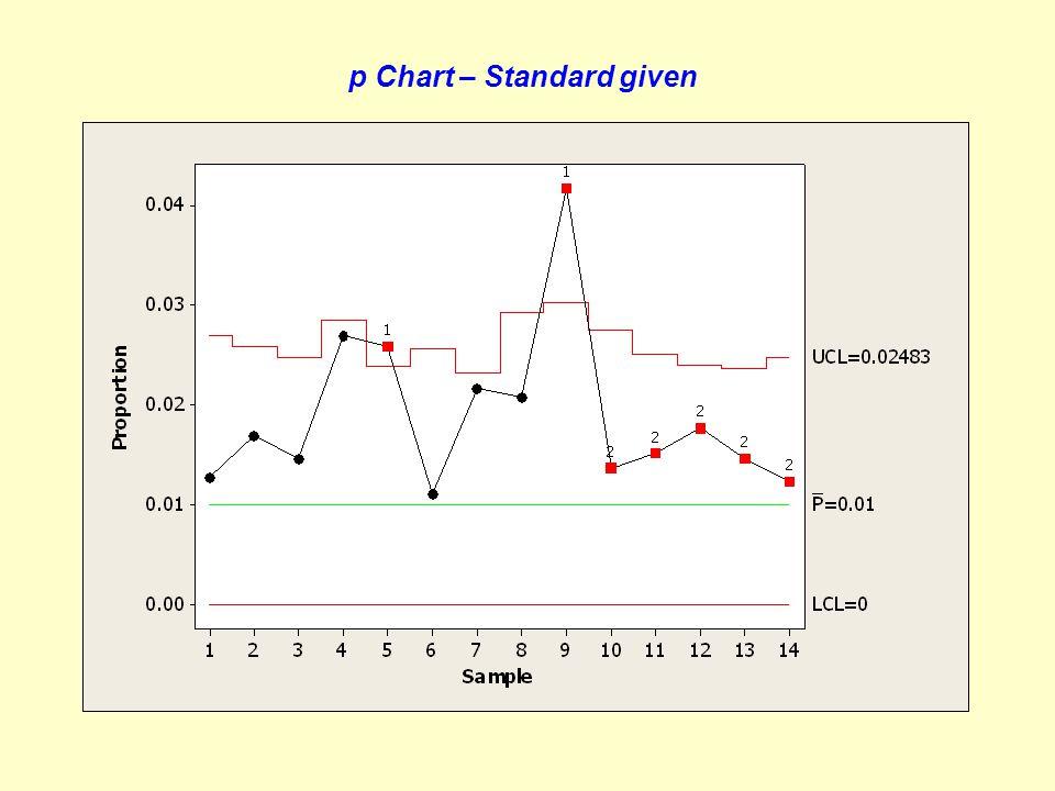 Tabulasi Data p Chart – No standard given No.