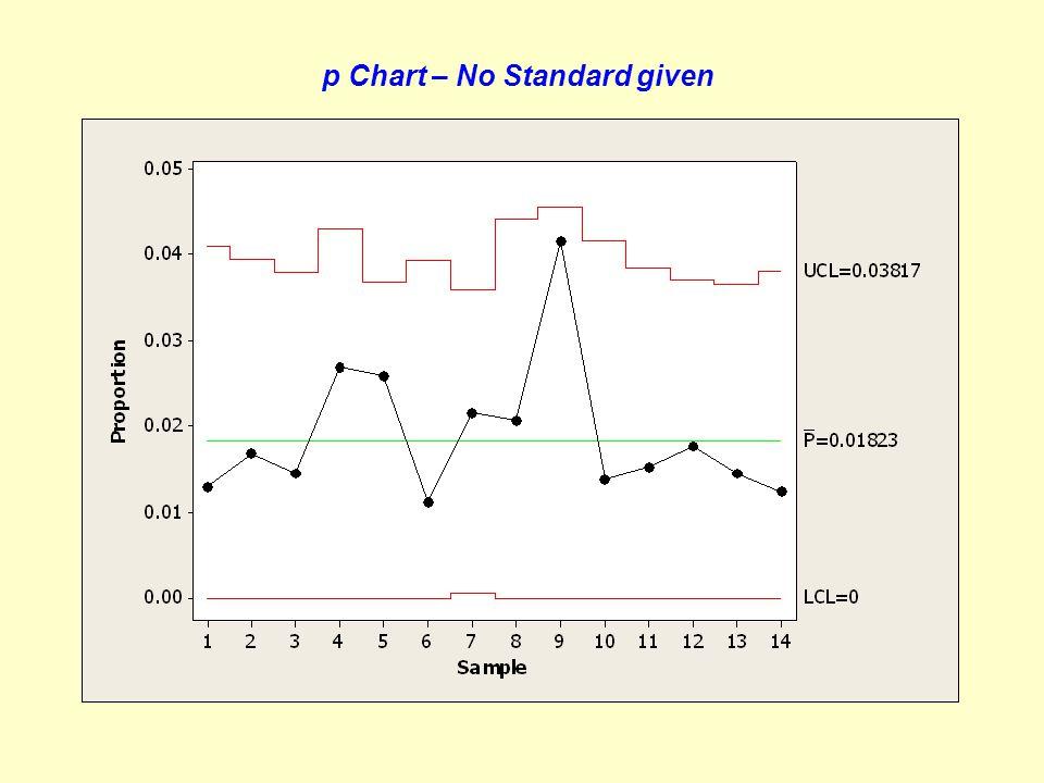 p Chart – No Standard given