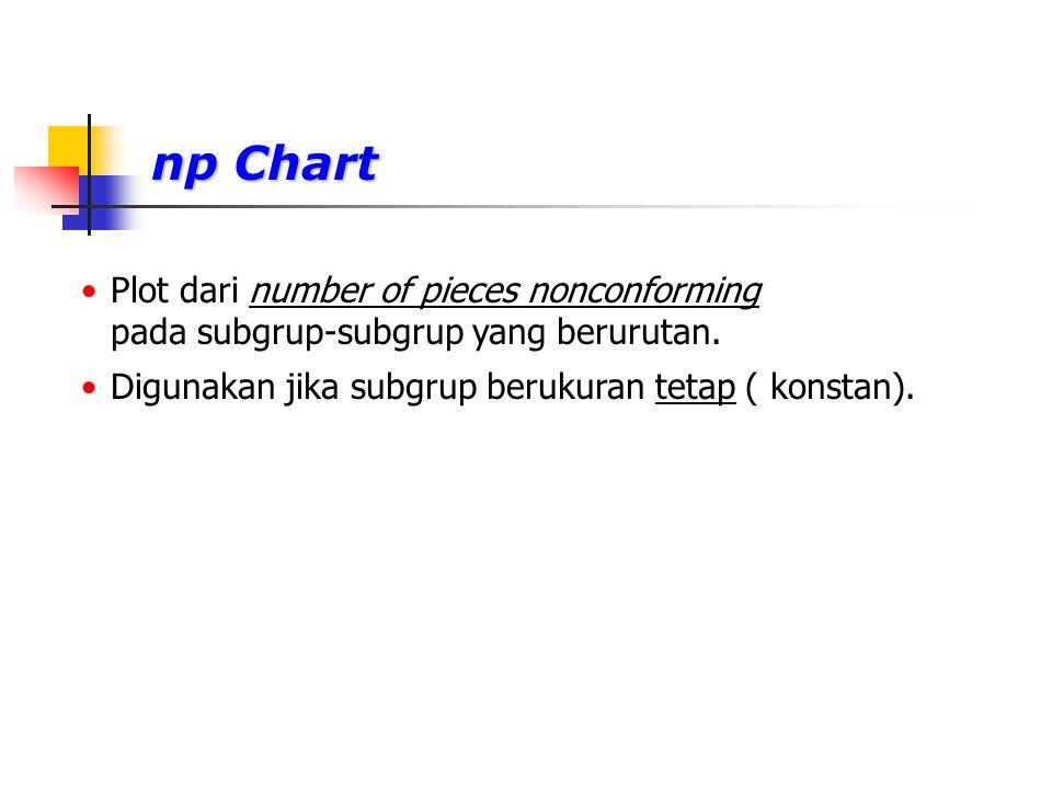 np Chart Plot dari number of pieces nonconforming pada subgrup-subgrup yang berurutan. Digunakan jika subgrup berukuran tetap ( konstan).