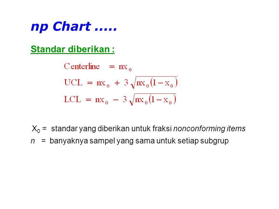 Standar diberikan : np Chart..... X 0 = standar yang diberikan untuk fraksi nonconforming items n =banyaknya sampel yang sama untuk setiap subgrup