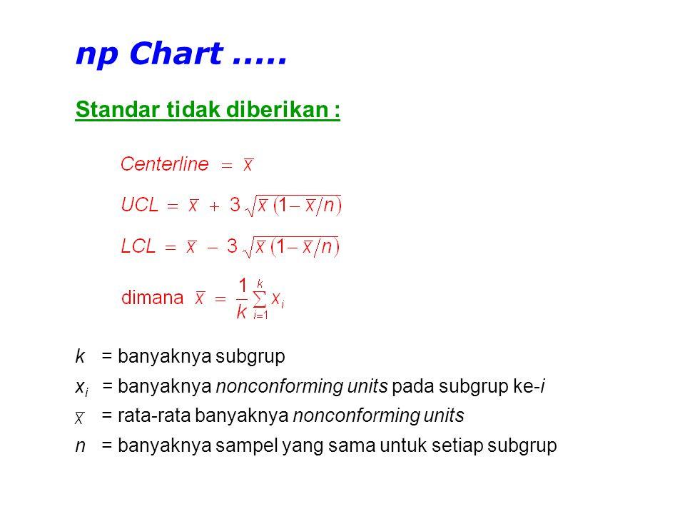 Standar tidak diberikan : np Chart..... k=banyaknya subgrup x i =banyaknya nonconforming units pada subgrup ke-i =rata-rata banyaknya nonconforming un
