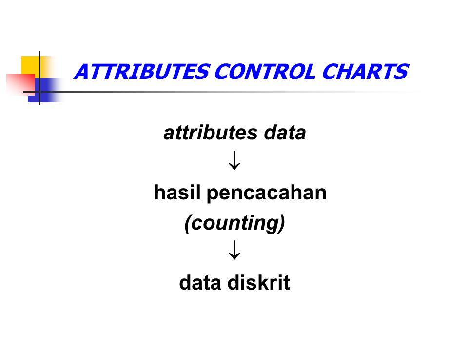 ATTRIBUTES CONTROL CHARTS attributes data  hasil pencacahan (counting)  data diskrit