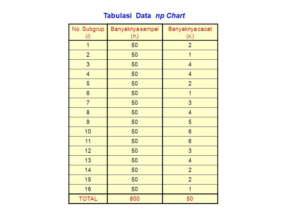 No. Subgrup (i) Banyaknya sampel (n i ) Banyaknya cacat (x i ) 1502 2 1 3 4 4 4 5 2 6 1 7 3 8 4 9 5 10506 11506 12503 13504 14502 15502 16501 TOTAL800