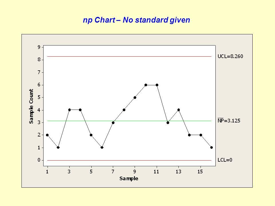 Penentuan banyaknya sampel (n) untuk p dan np chart p = true fraction nonconforming Peluang mendapatkan setidaknya satu yang cacat dari sejumlah sampel adalah 0.90 Contoh : Jika diketahui nilai p = 0.02 maka banyaknya sampel yang harus diambil : n = 2.303 / 0.02 = 115