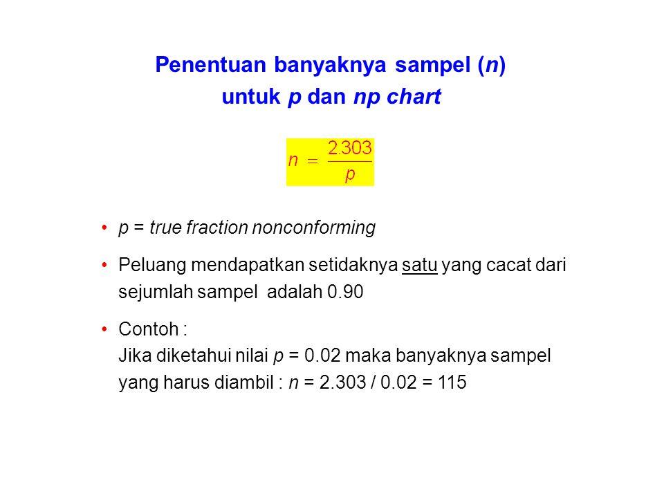 Penentuan banyaknya sampel (n) untuk p dan np chart p = true fraction nonconforming Peluang mendapatkan setidaknya satu yang cacat dari sejumlah sampe