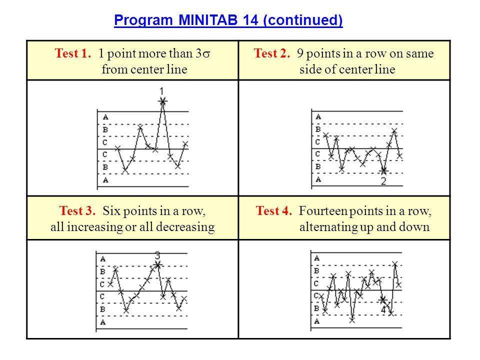 p Chart Plot dari persen nonconforming items pada subgrup subgrup yang berurutan.