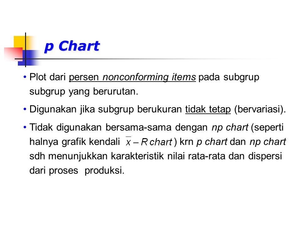 p Chart Plot dari persen nonconforming items pada subgrup subgrup yang berurutan. Digunakan jika subgrup berukuran tidak tetap (bervariasi). Tidak dig