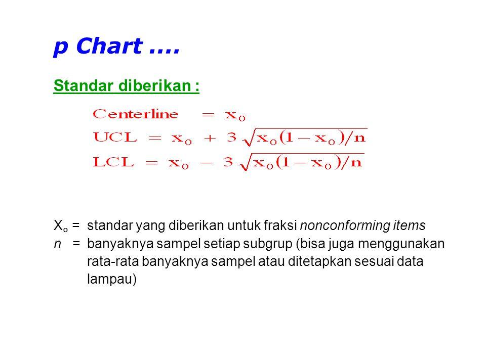 Standar tidak diberikan : p Chart....