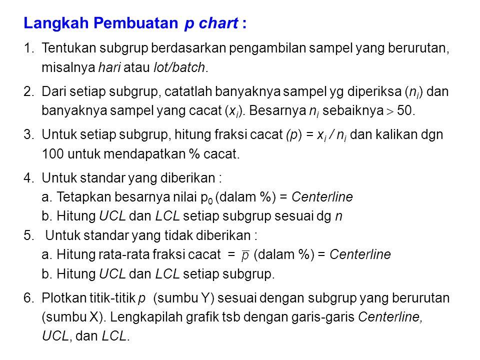 Langkah Pembuatan p chart : 1.Tentukan subgrup berdasarkan pengambilan sampel yang berurutan, misalnya hari atau lot/batch. 2.Dari setiap subgrup, cat