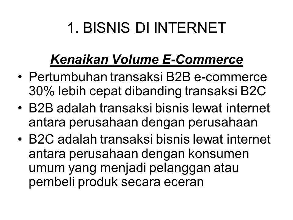 1. BISNIS DI INTERNET Kenaikan Volume E-Commerce Pertumbuhan transaksi B2B e-commerce 30% lebih cepat dibanding transaksi B2C B2B adalah transaksi bis