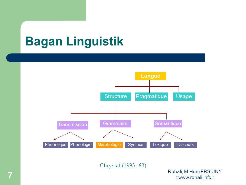 Rohali, M.Hum FBS UNY ::www.rohali.info:: 7 Bagan Linguistik Langue StructurePragmatiqueUsage GrammaireSémantique Transmission PhonétiquePhonologieMorphologieSyntaxeLexiqueDiscours Chrystal (1993 : 83)