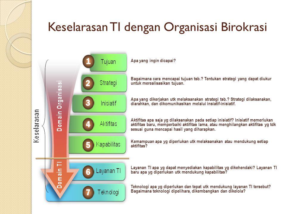 Keselarasan TI dengan Organisasi Birokrasi Apa yang ingin dicapai? Bagaimana cara mencapai tujuan tsb.? Tentukan strategi yang dapat diukur untuk mere