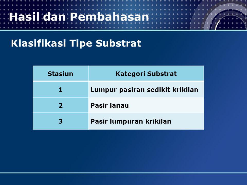 Hasil dan Pembahasan Klasifikasi Tipe Substrat StasiunKategori Substrat 1Lumpur pasiran sedikit krikilan 2Pasir lanau 3Pasir lumpuran krikilan