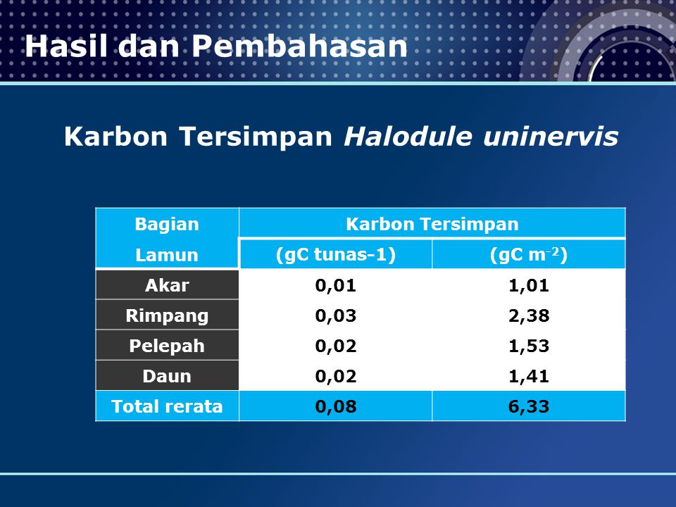 Bagian Lamun Karbon Tersimpan (gC tunas-1)(gC m -2 ) Akar0,011,01 Rimpang0,032,38 Pelepah0,021,53 Daun0,021,41 Total rerata 0,086,33 Hasil dan Pembaha